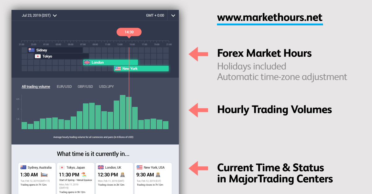 Forex markets that are active now